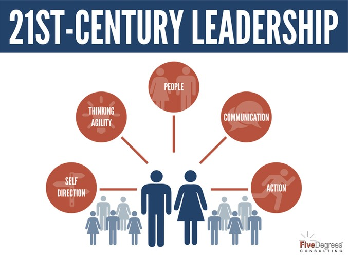 21st century leadership The leadership challenge is changing, so leaders must allow their thoughts to evolve here are 10 provocations to nudge your thinking into some new places.