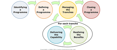 Managing Successful Programmes - Foundation and Practitioner